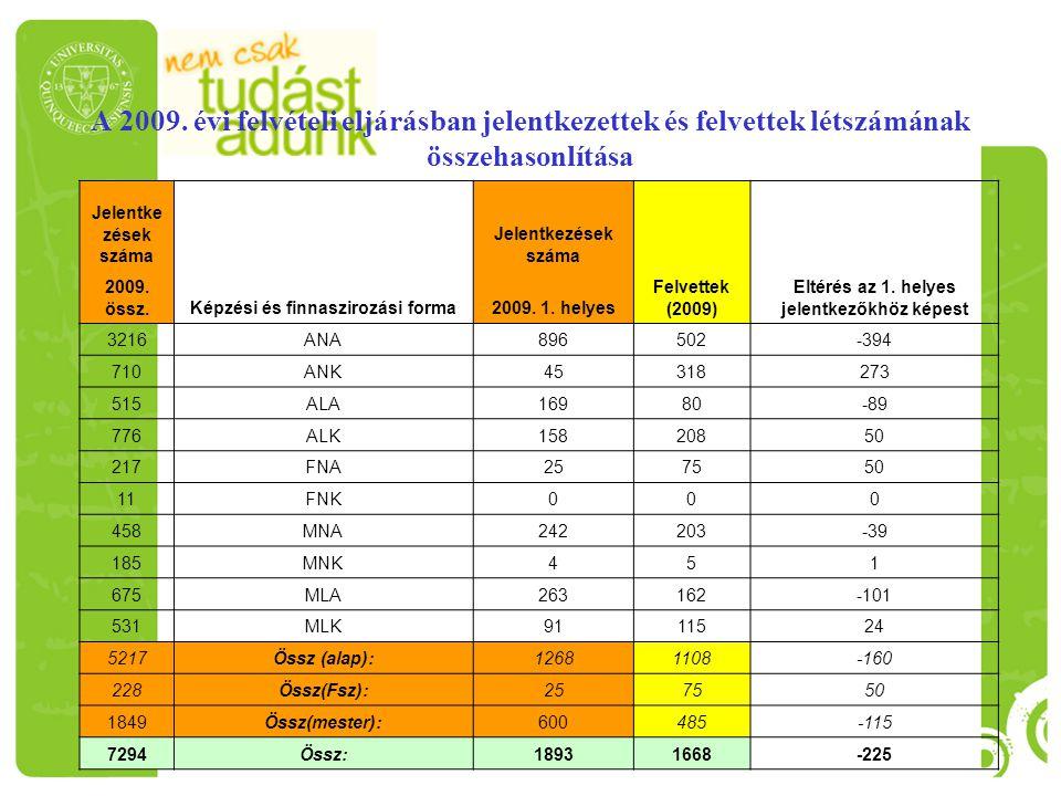 A 2009. évi felvételi eljárásban jelentkezettek és felvettek létszámának összehasonlítása
