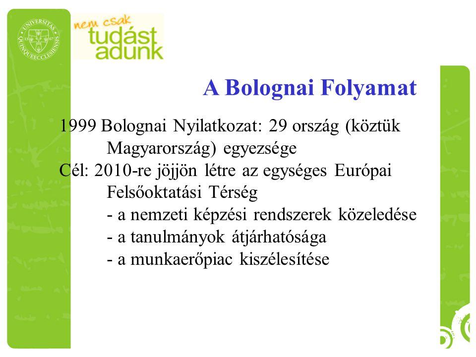 A Bolognai Folyamat 1999 Bolognai Nyilatkozat: 29 ország (köztük Magyarország) egyezsége.