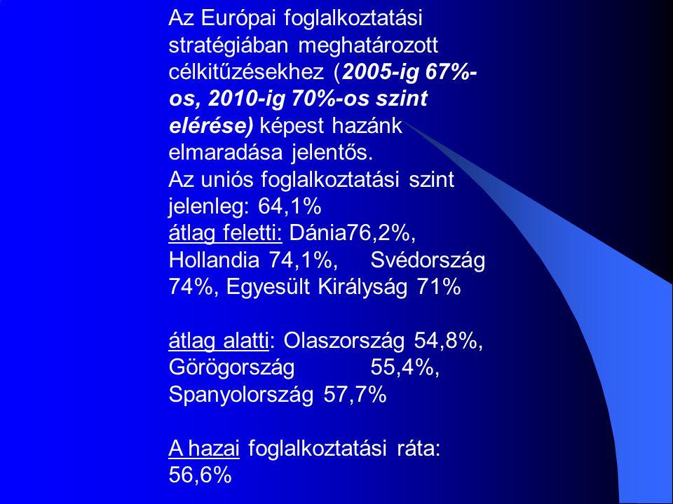 Az Európai foglalkoztatási stratégiában meghatározott célkitűzésekhez (2005-ig 67%-os, 2010-ig 70%-os szint elérése) képest hazánk elmaradása jelentős.