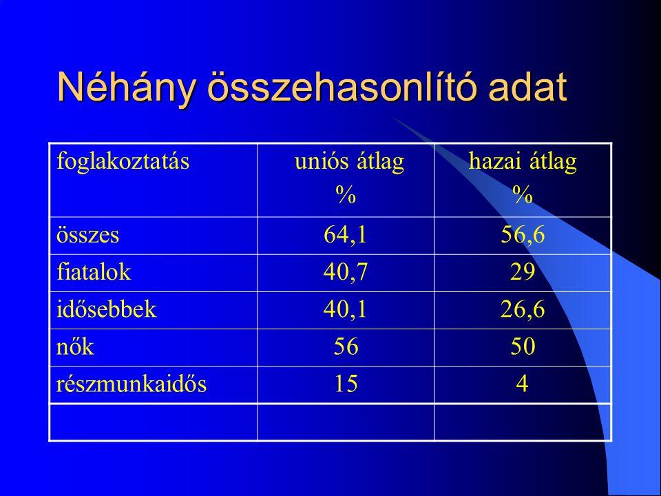 Néhány összehasonlító adat