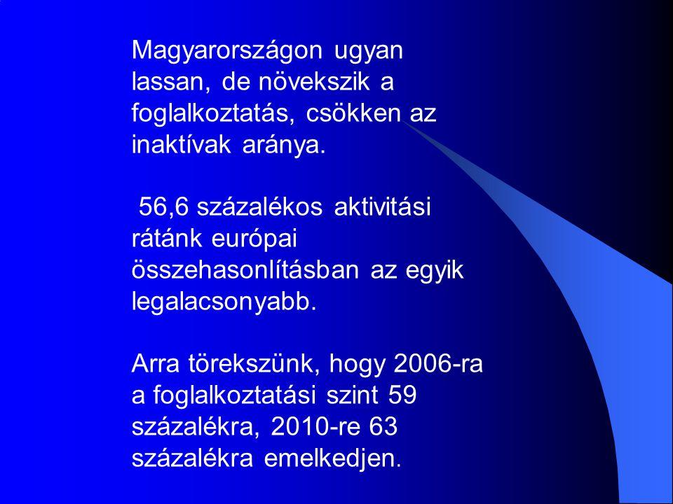 Magyarországon ugyan lassan, de növekszik a foglalkoztatás, csökken az inaktívak aránya.