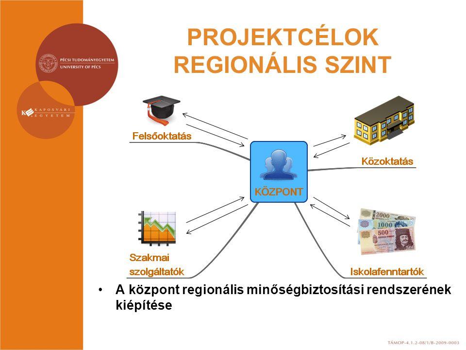 PROJEKTCÉLOK REGIONÁLIS SZINT