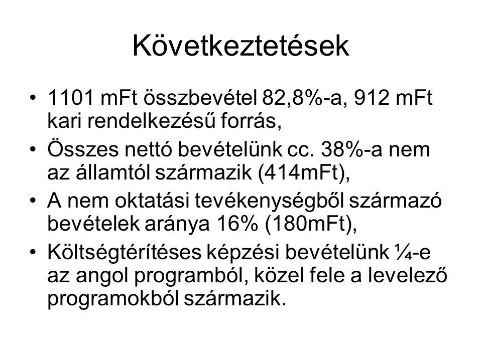 Következtetések 1101 mFt összbevétel 82,8%-a, 912 mFt kari rendelkezésű forrás,