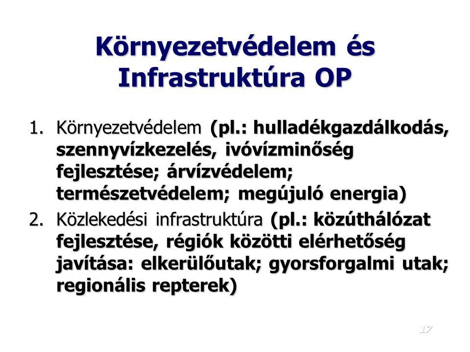 Környezetvédelem és Infrastruktúra OP