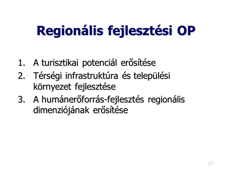 Regionális fejlesztési OP