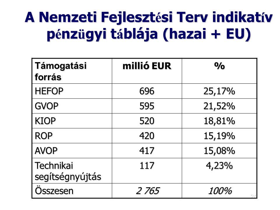 A Nemzeti Fejlesztési Terv indikatív pénzügyi táblája (hazai + EU)