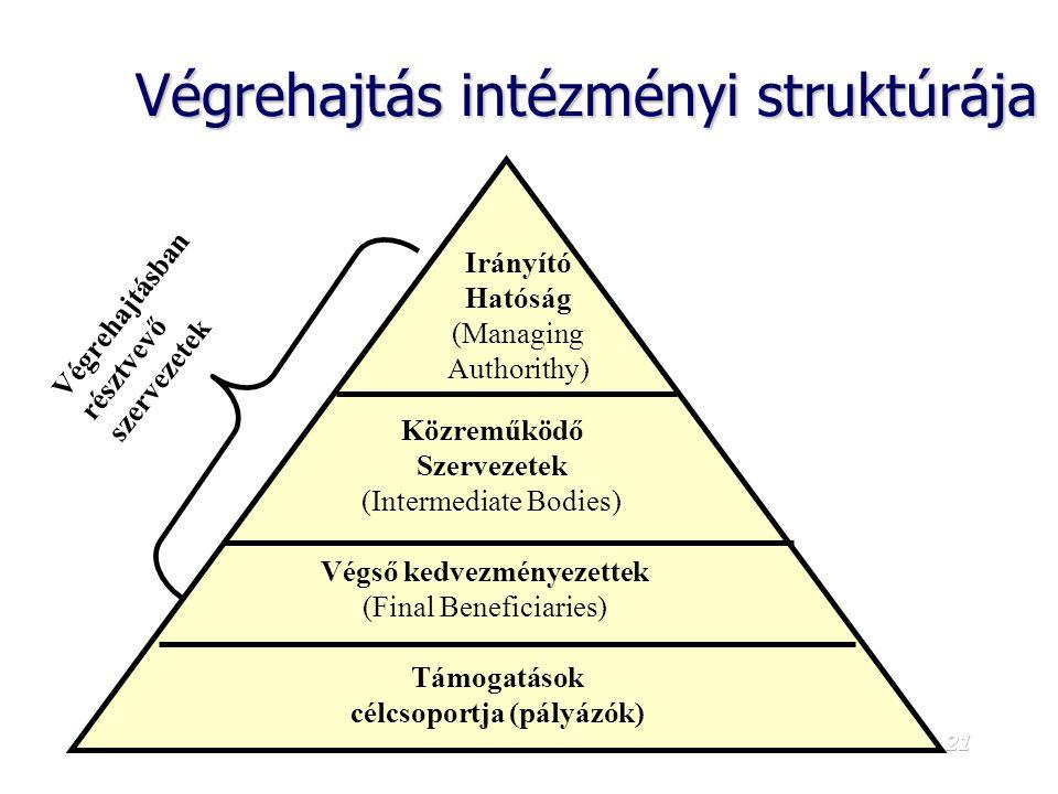 Végrehajtás intézményi struktúrája
