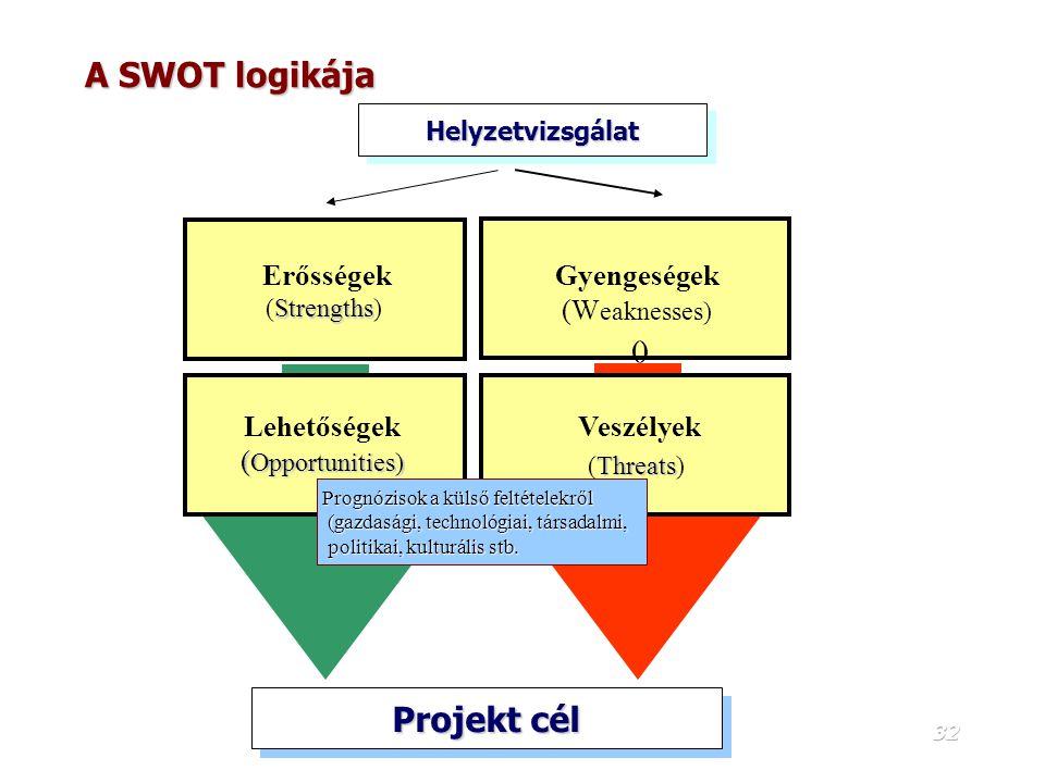 A SWOT logikája Projekt cél