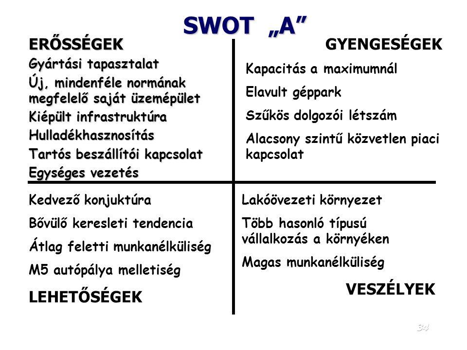 """SWOT """"A ERŐSSÉGEK GYENGESÉGEK LEHETŐSÉGEK VESZÉLYEK"""
