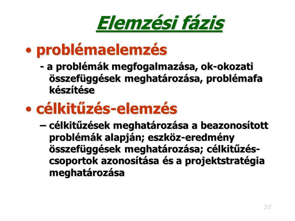 Elemzési fázis problémaelemzés célkitűzés-elemzés