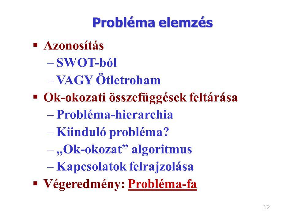 Probléma elemzés Azonosítás. SWOT-ból. VAGY Ötletroham. Ok-okozati összefüggések feltárása. Probléma-hierarchia.