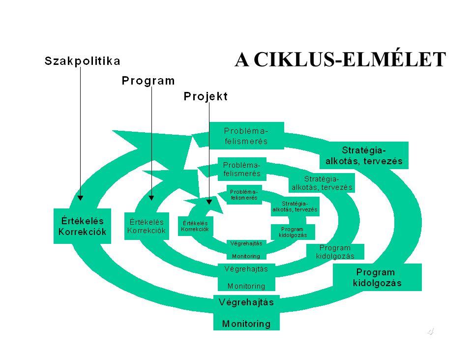 A CIKLUS-ELMÉLET