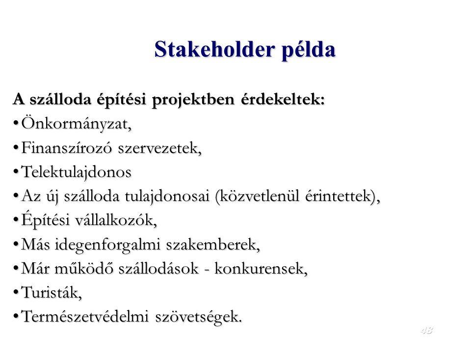 Stakeholder példa A szálloda építési projektben érdekeltek:
