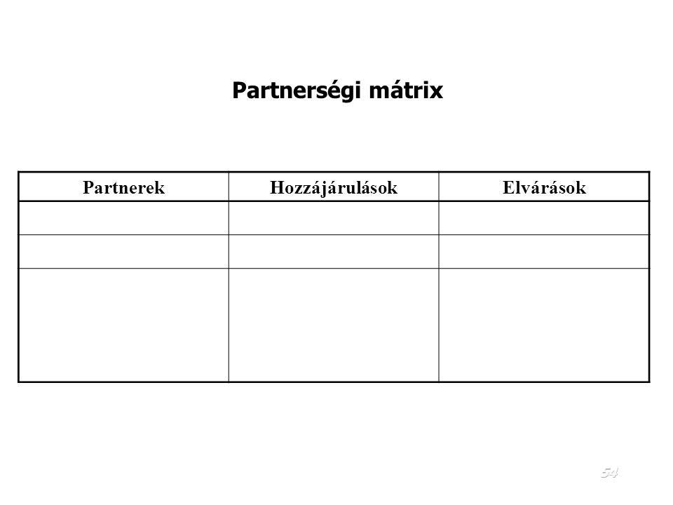 Partnerségi mátrix Partnerek Hozzájárulások Elvárások