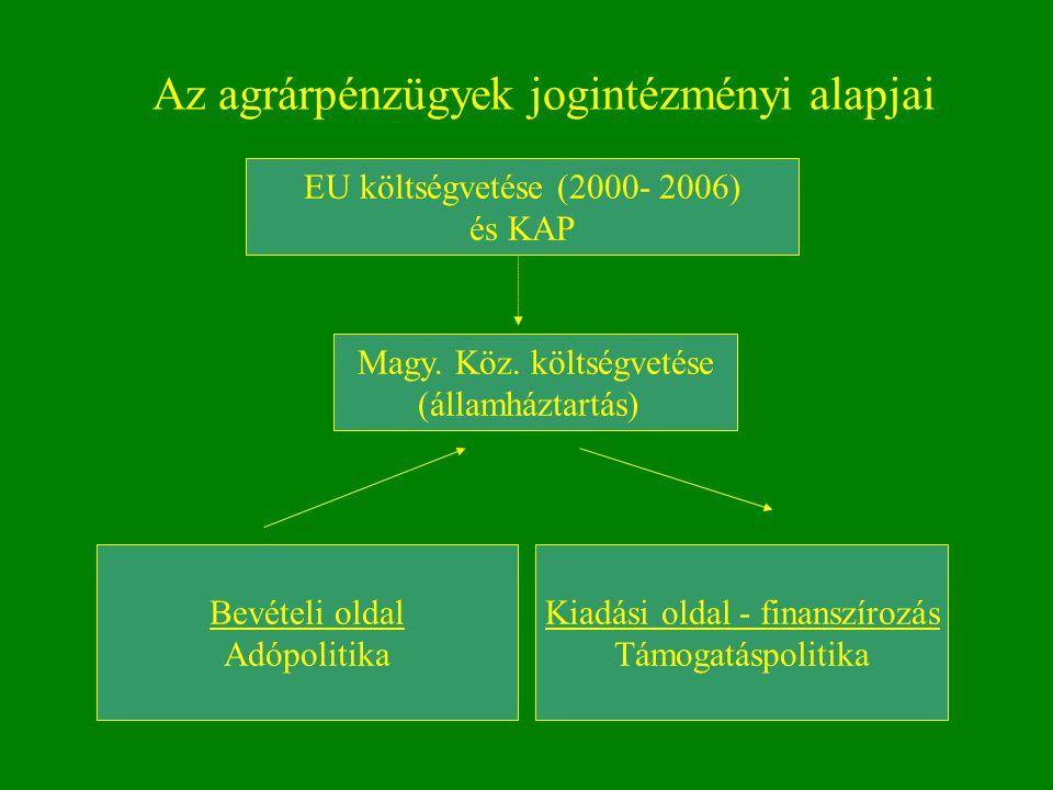 Az agrárpénzügyek jogintézményi alapjai