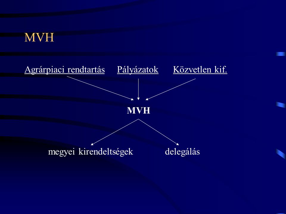 MVH Agrárpiaci rendtartás Pályázatok Közvetlen kif. MVH