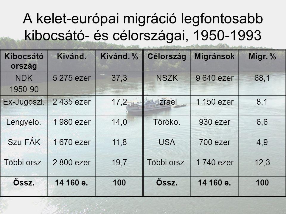 A kelet-európai migráció legfontosabb kibocsátó- és célországai, 1950-1993