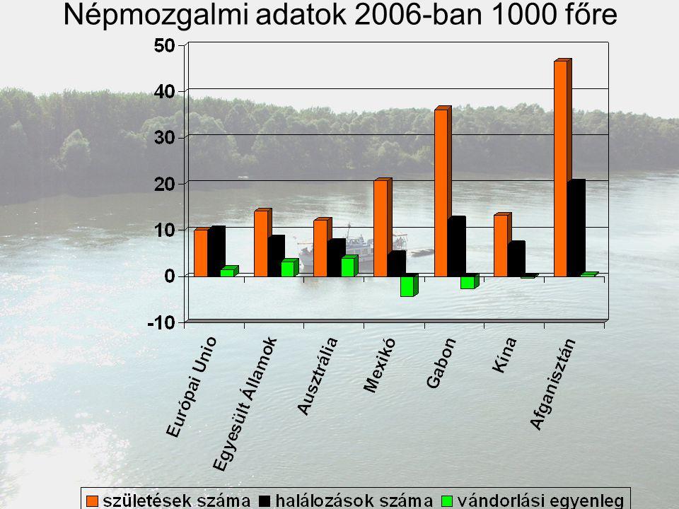 Népmozgalmi adatok 2006-ban 1000 főre
