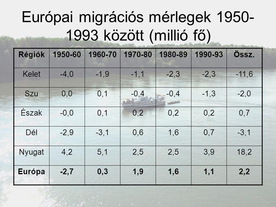 Európai migrációs mérlegek 1950-1993 között (millió fő)