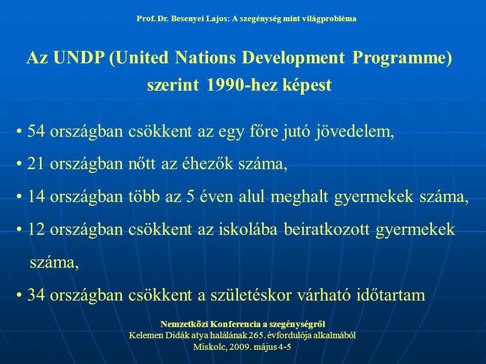 Az UNDP (United Nations Development Programme) szerint 1990-hez képest