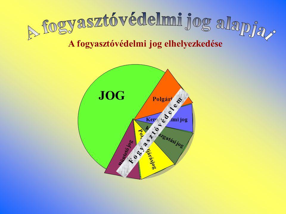 A fogyasztóvédelmi jog alapjai A fogyasztóvédelmi jog elhelyezkedése
