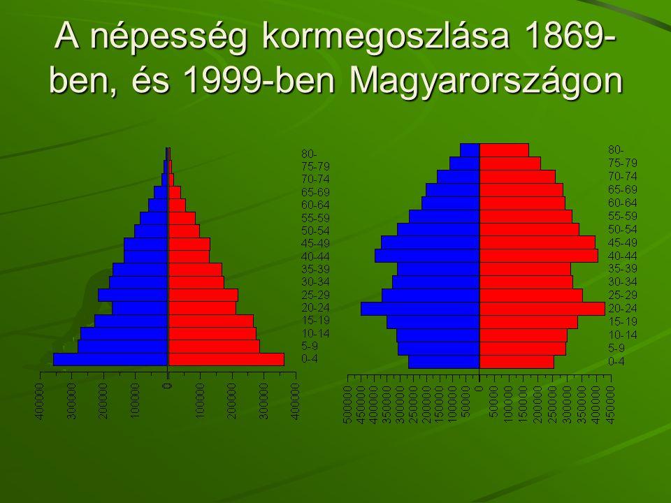A népesség kormegoszlása 1869-ben, és 1999-ben Magyarországon