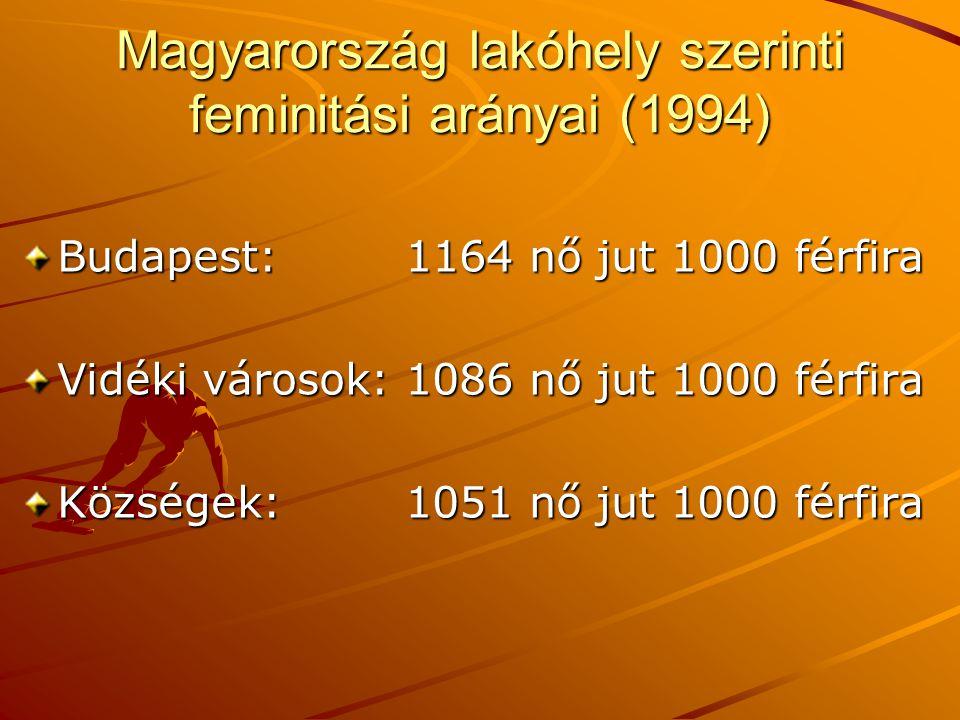 Magyarország lakóhely szerinti feminitási arányai (1994)