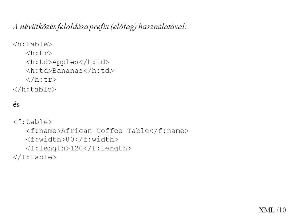 A névütközés feloldása prefix (előtag) használatával:
