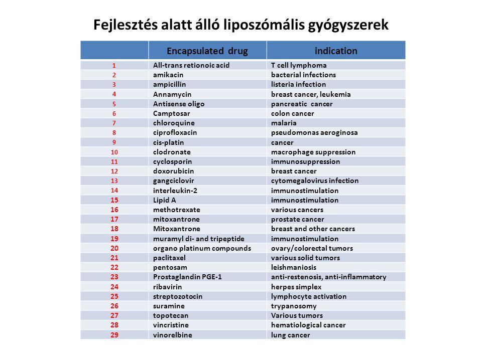 Fejlesztés alatt álló liposzómális gyógyszerek