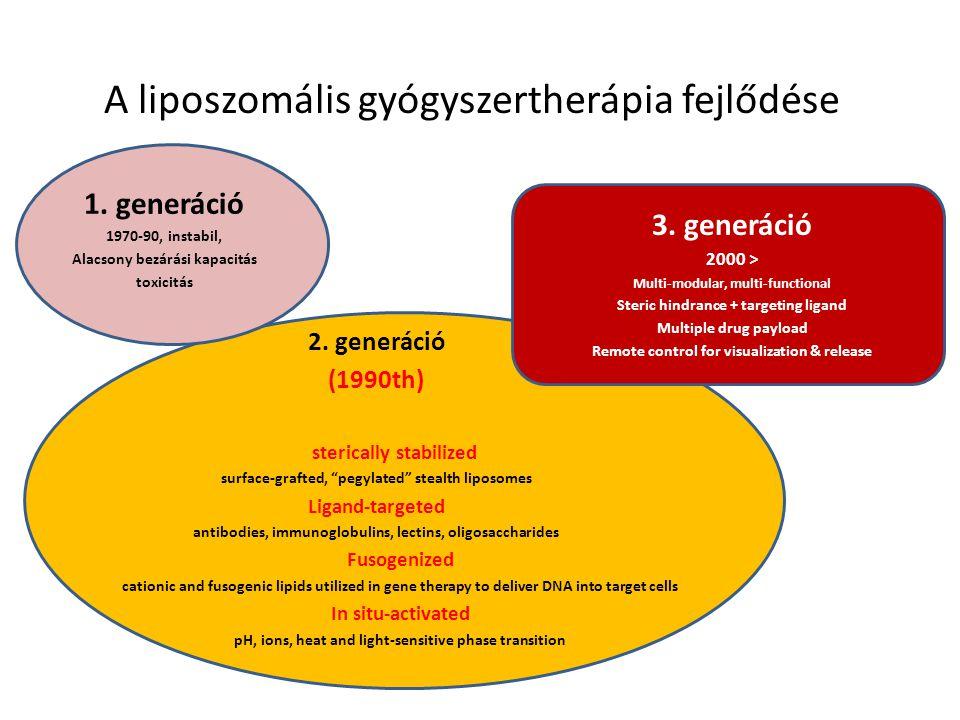 A liposzomális gyógyszertherápia fejlődése