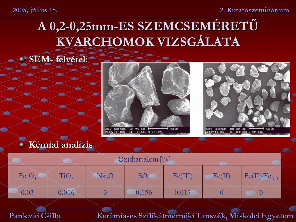 A 0,2-0,25mm-ES SZEMCSEMÉRETŰ KVARCHOMOK VIZSGÁLATA