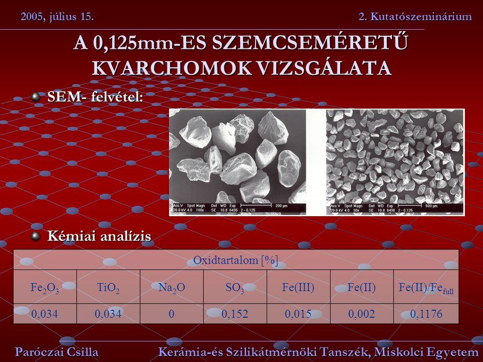 A 0,125mm-ES SZEMCSEMÉRETŰ KVARCHOMOK VIZSGÁLATA