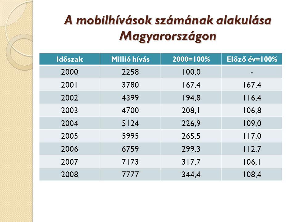 A mobilhívások számának alakulása Magyarországon