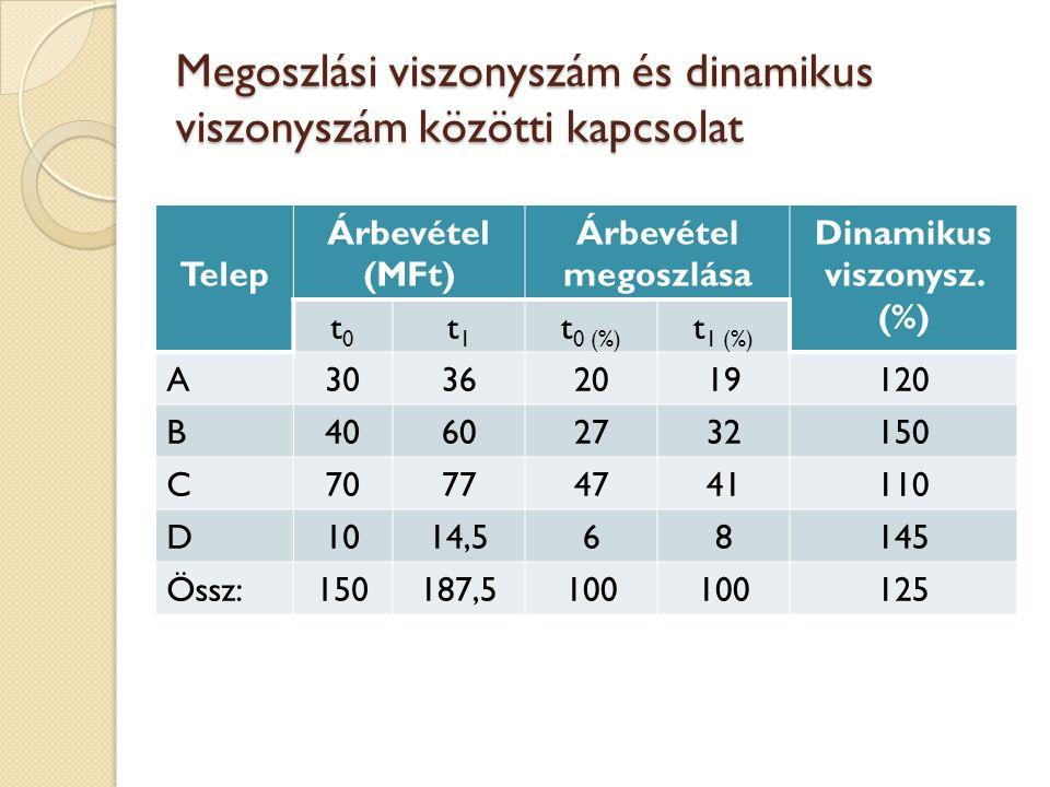 Megoszlási viszonyszám és dinamikus viszonyszám közötti kapcsolat