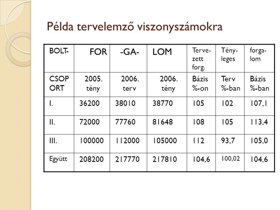 Példa tervelemző viszonyszámokra