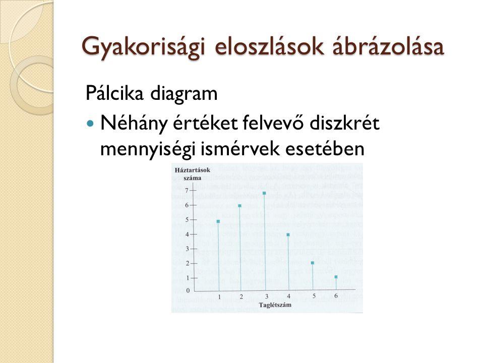 Gyakorisági eloszlások ábrázolása
