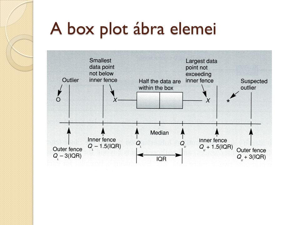A box plot ábra elemei
