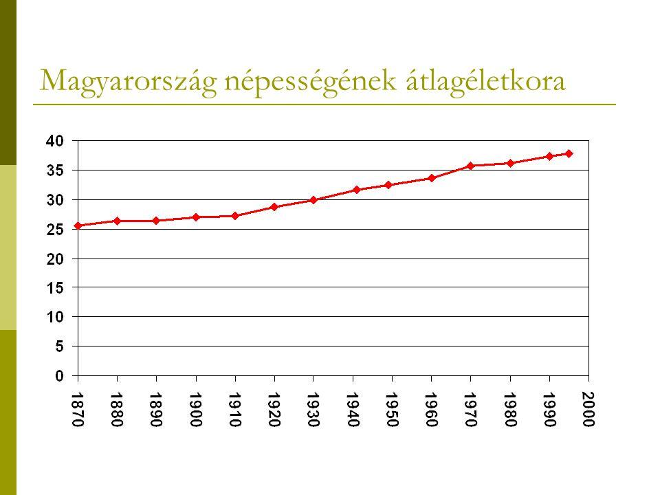 Magyarország népességének átlagéletkora