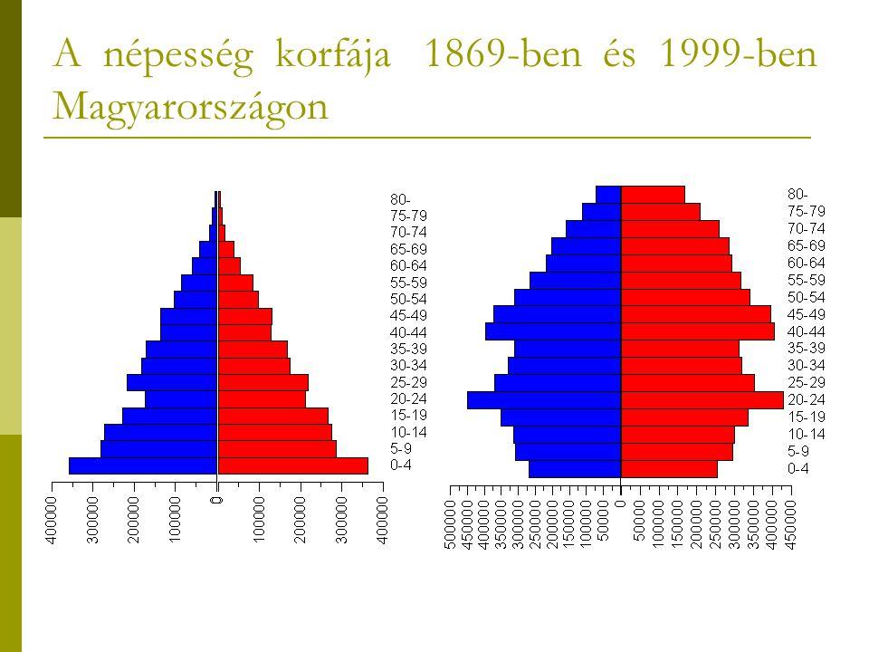 A népesség korfája 1869-ben és 1999-ben Magyarországon