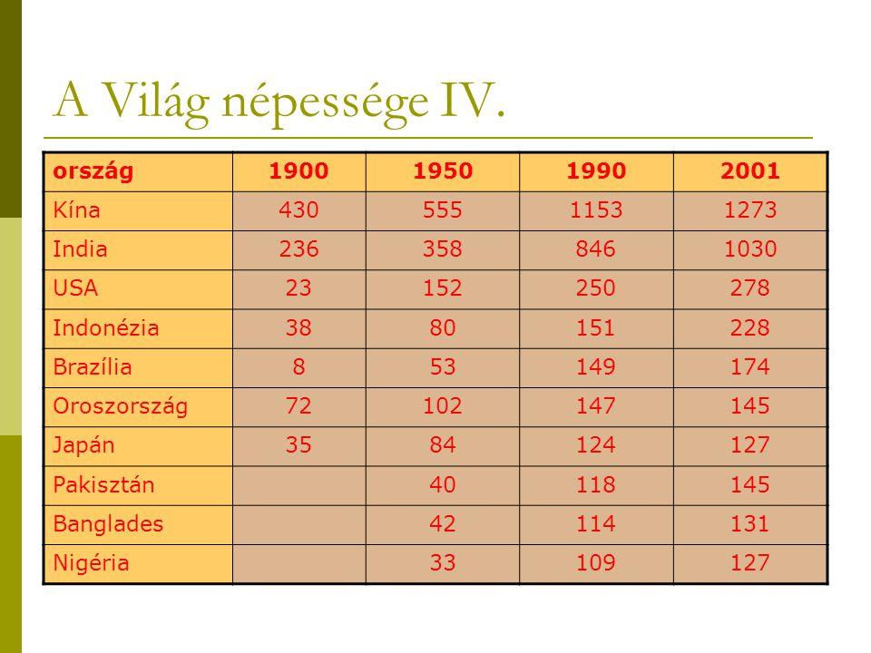 A Világ népessége IV. ország 1900 1950 1990 2001 Kína 430 555 1153