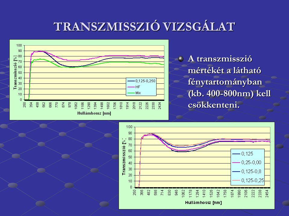 TRANSZMISSZIÓ VIZSGÁLAT