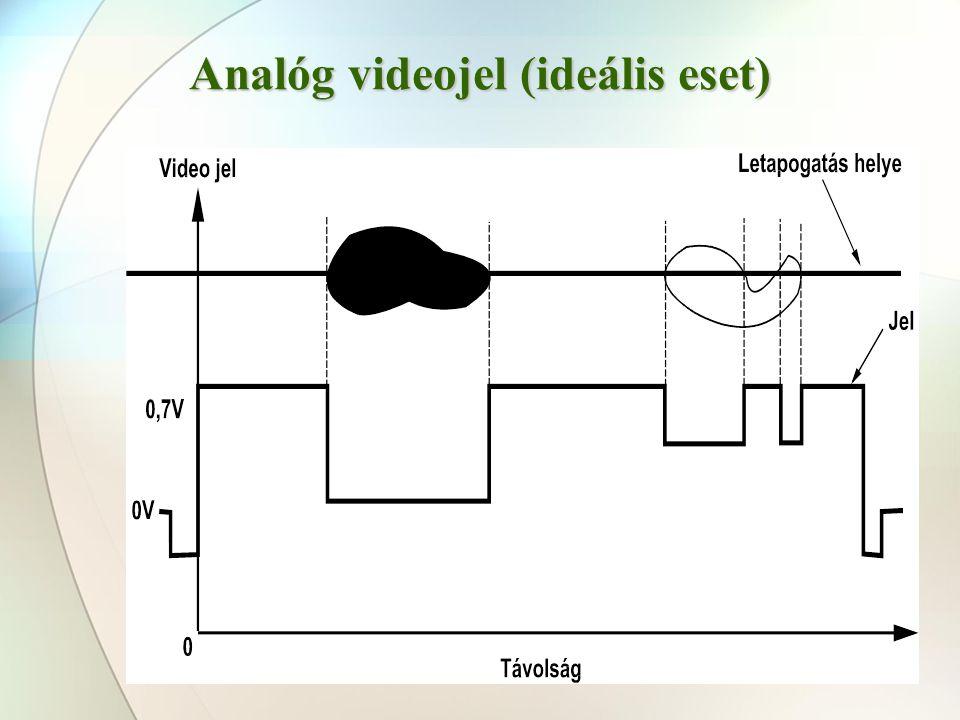 Analóg videojel (ideális eset)