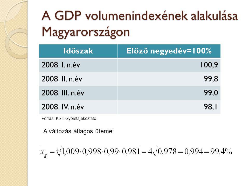A GDP volumenindexének alakulása Magyarországon