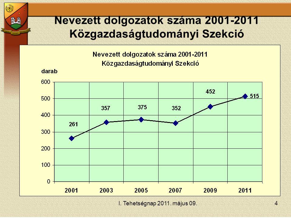 Nevezett dolgozatok száma 2001-2011 Közgazdaságtudományi Szekció