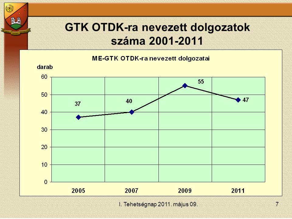 GTK OTDK-ra nevezett dolgozatok száma 2001-2011
