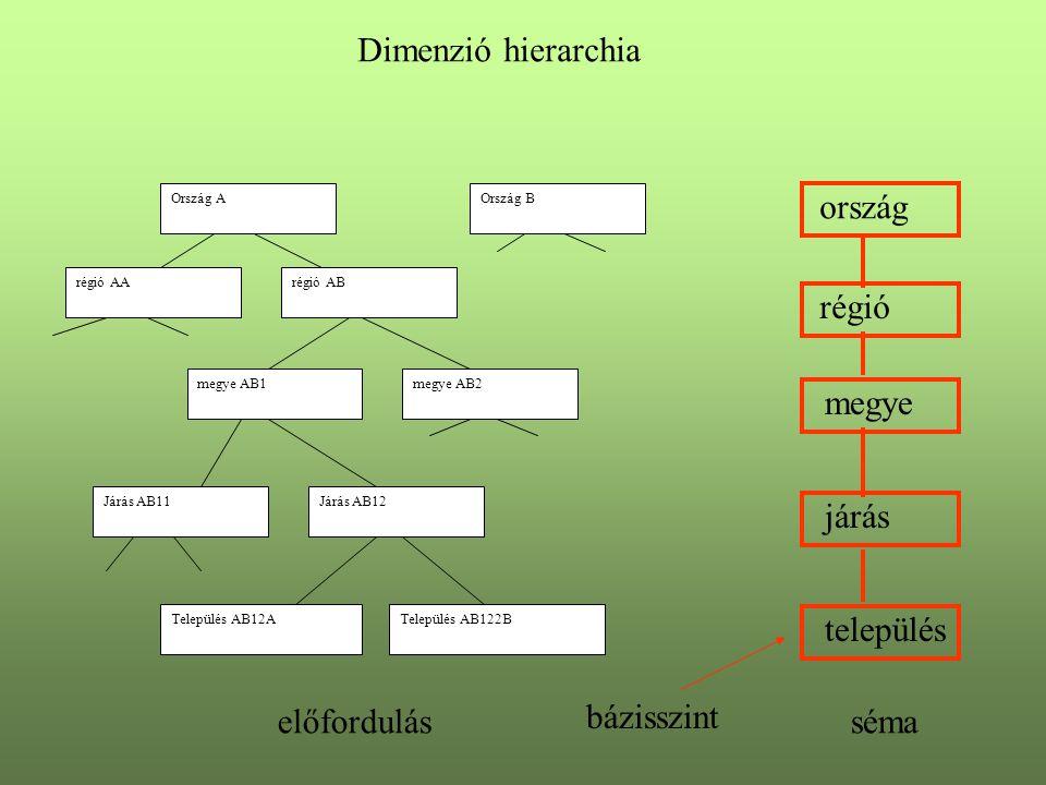 Dimenzió hierarchia ország régió megye járás település előfordulás