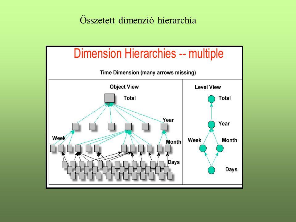 Összetett dimenzió hierarchia