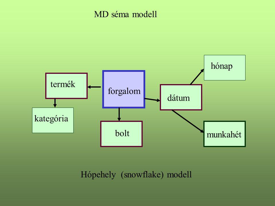 MD séma modell hónap termék forgalom dátum kategória bolt munkahét Hópehely (snowflake) modell