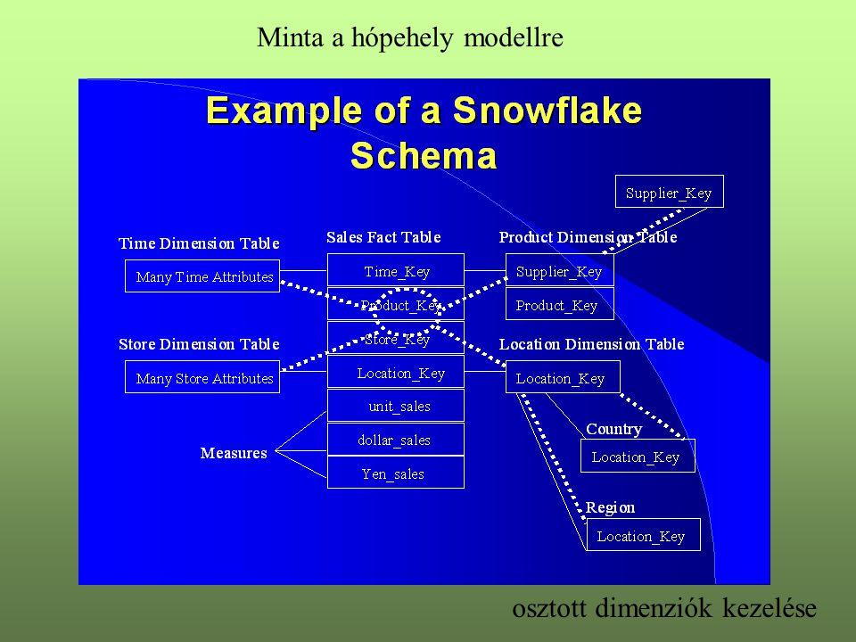 Minta a hópehely modellre