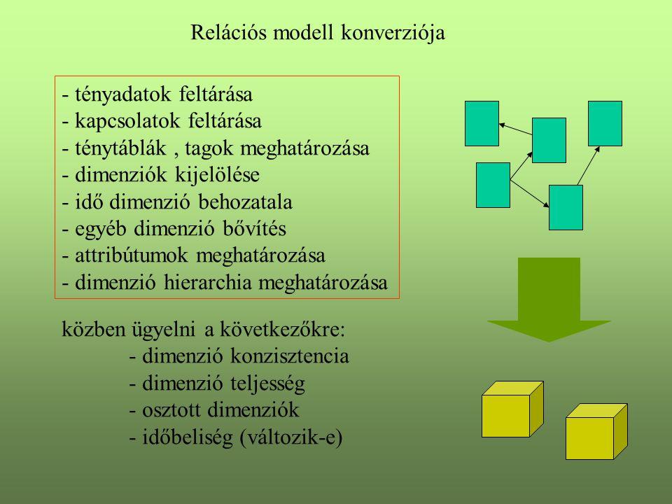 Relációs modell konverziója